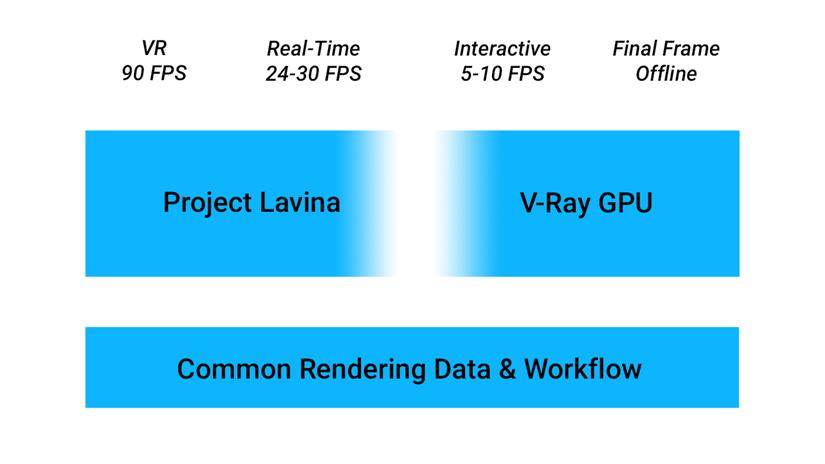 Project Lavina (V-Ray) in anteprima esclusiva al DDD