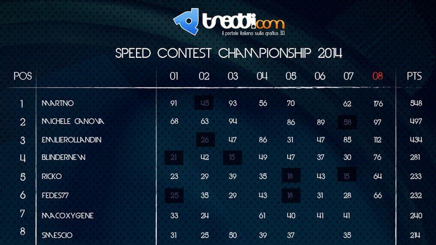 Ecco i vincitori dello Speed Contest Championship