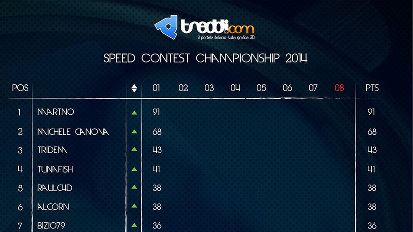 Classifica generale primo Speed Contest