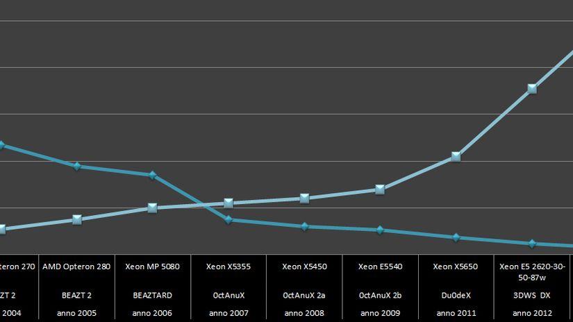3DWS - oltre 10 anni di pura performance
